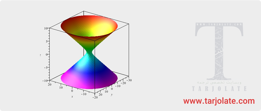 رسم نمودار 3 بعدی در میپل