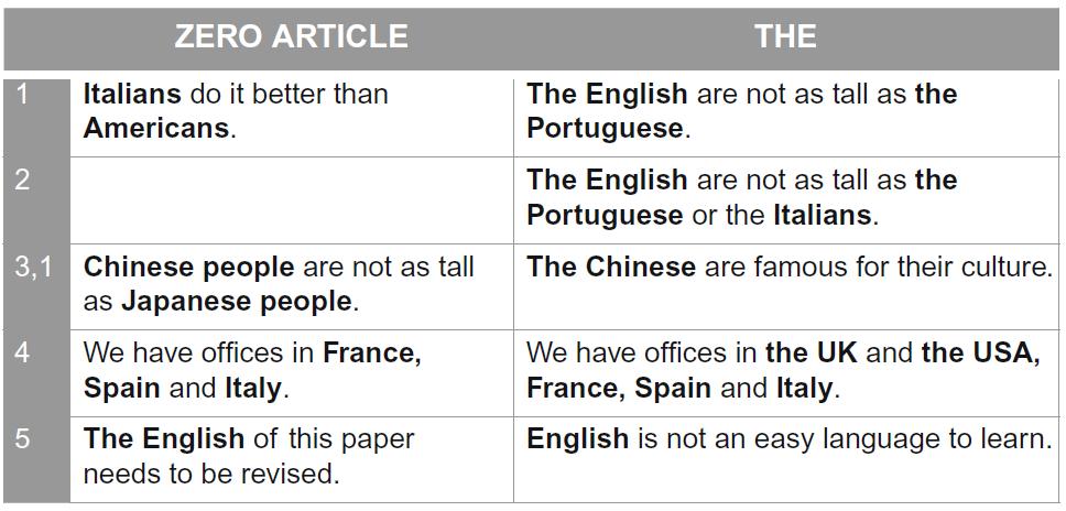 ملیتها، کشورها، زبانها