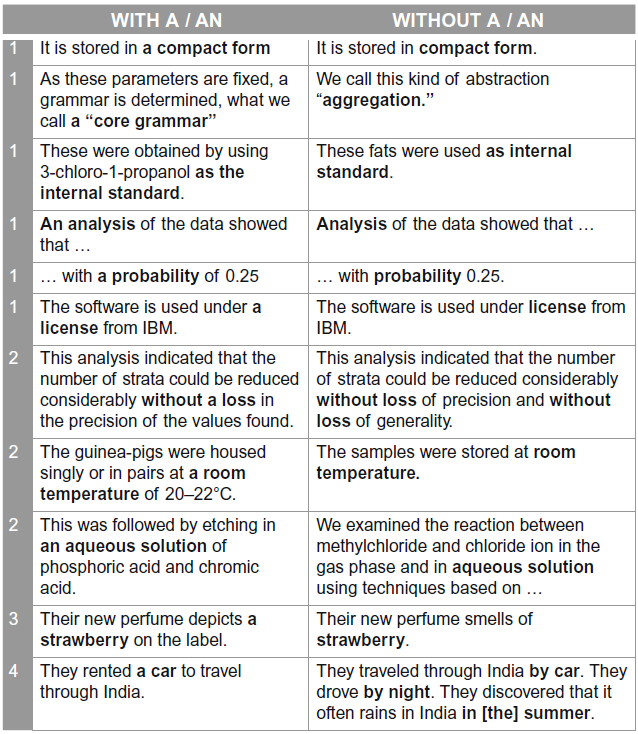 اسم قابل شمارش مفرد: کاربرد با و بدون حرف تعریف نامعین (a/an) در مقالات انگلیسی