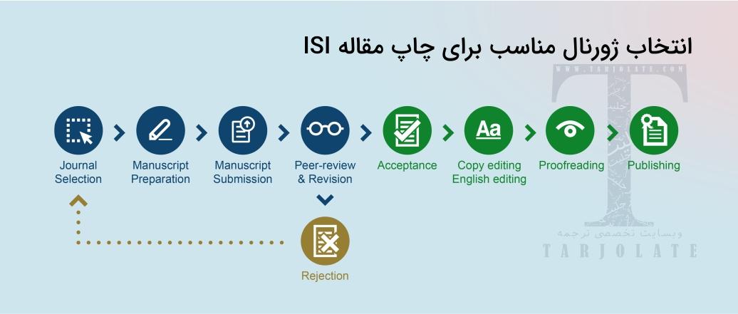 انتخاب ژورنال مناسب برای چاپ مقاله ISI