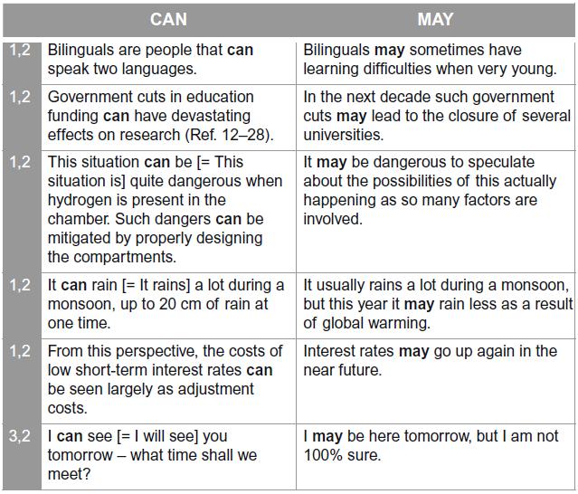 توانایی انجام کار در زمان حال و آینده: can در برابر may